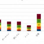 Excelの使い方がわからない初心者のあなたも簡単にグラフができる